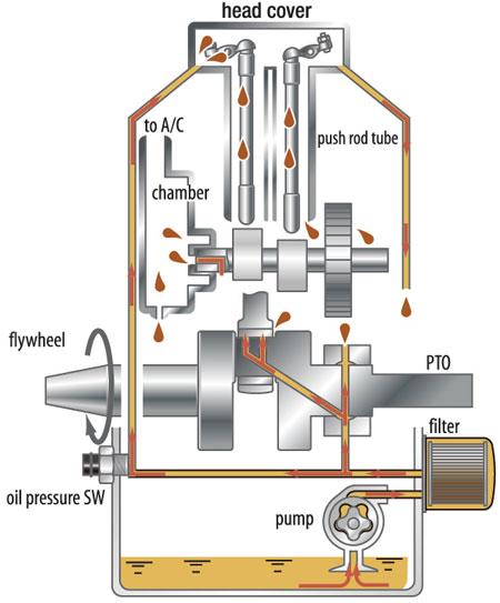 lawn tractor wiring diagram further gilson tractor parts diagram lawn tractor wiring diagram further gilson tractor parts diagram wiring diagram additionally honda